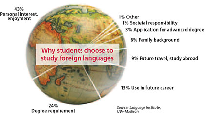 April 2010 Badger Parent Language Learning